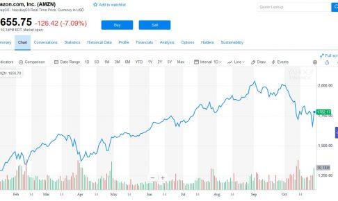 AMZN・GOOGの株価