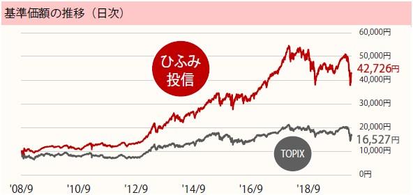 ひふみ投信基準価格チャート