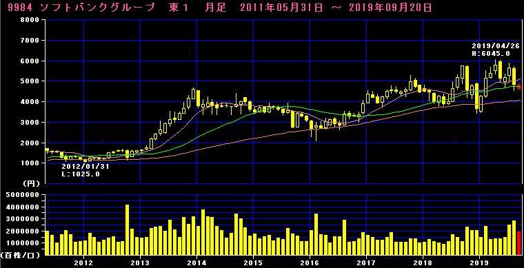 ソフトバンクグループ株価推移チャート