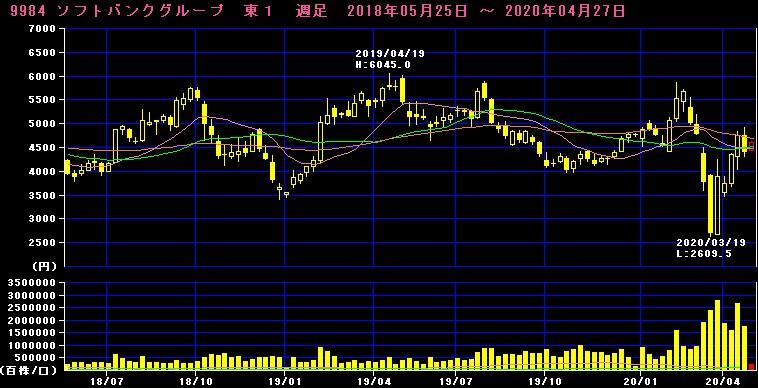 ソフトバンクグループ株価チャート
