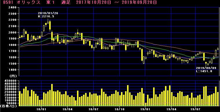 オリックス株価推移
