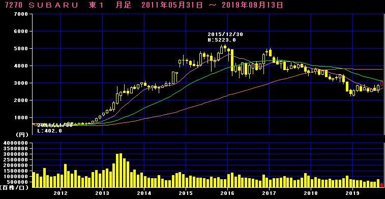 スバル株価チャート