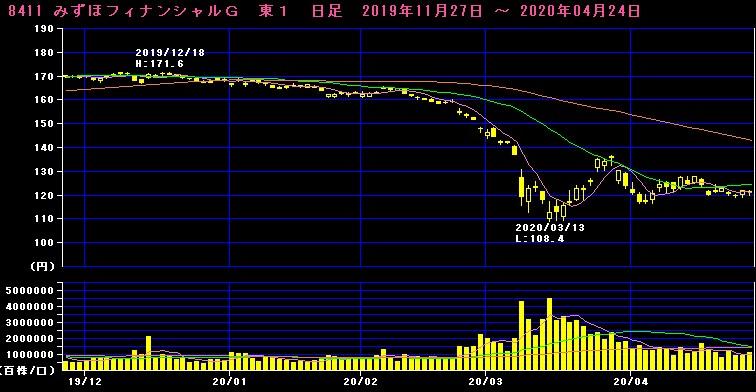 みずほ銀行株価チャート