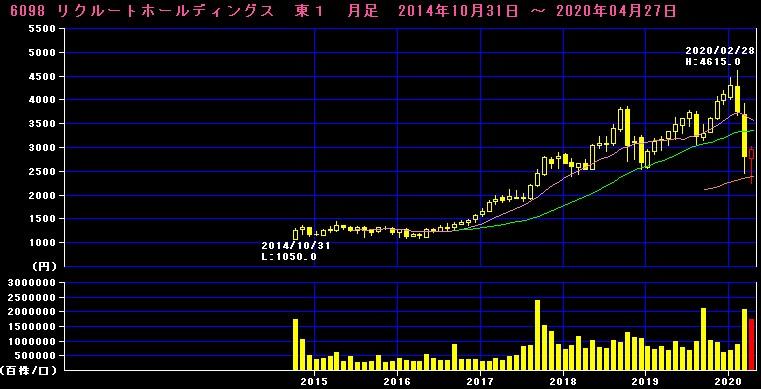リクルート株価チャート