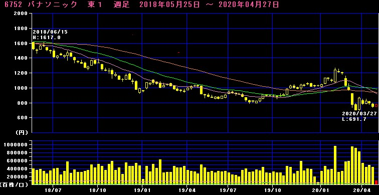 パナソニック株価チャート