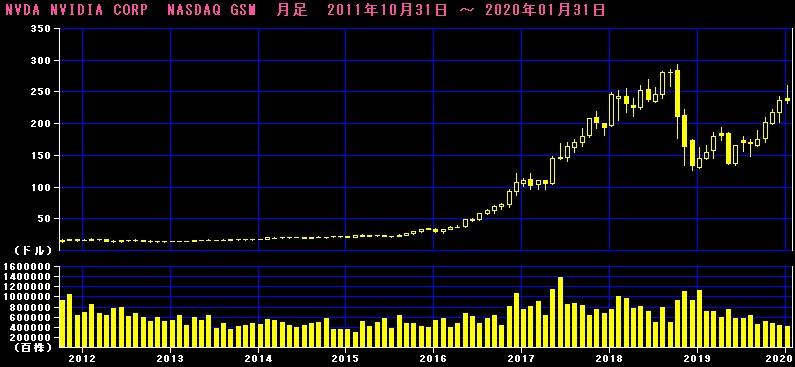 エヌビディア株価チャート