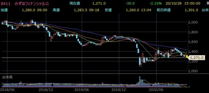 株価 みずほ 銀行