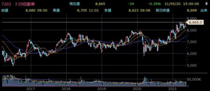 トヨタ自動車株価チャート