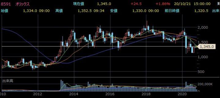 の 株価 オリックス
