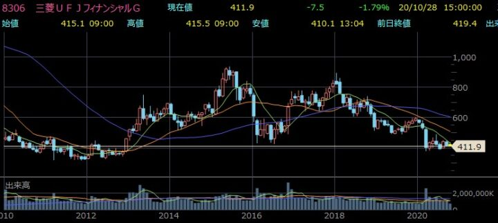 リース 株価 ufj 三菱