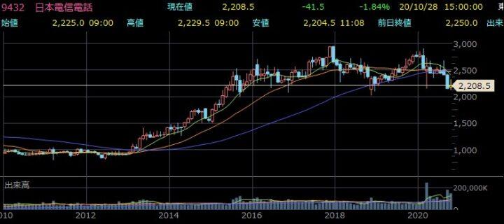 Ntt データ 株価