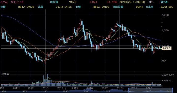 パナソニック、株価