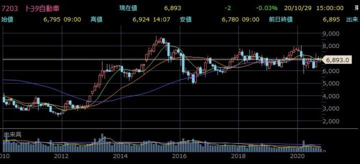 株価 トヨタ