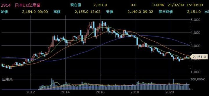JT(日本たばこ産業)株価チャート