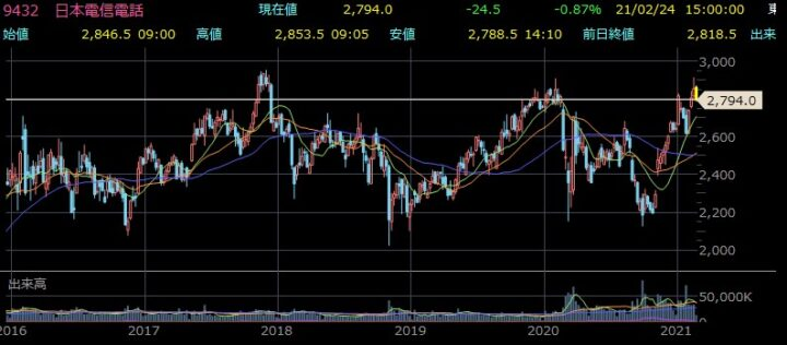 NTT株価チャート