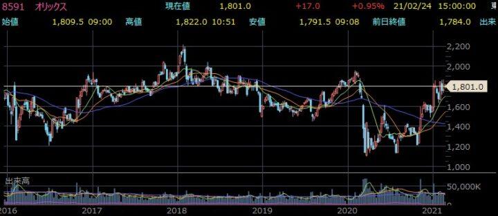 オリックス株価チャート
