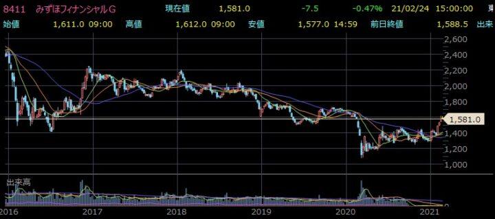 みずほ株価チャート