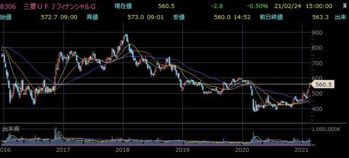 三菱UFJ株価チャート