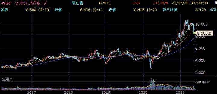 ソフトバンクG株価チャート