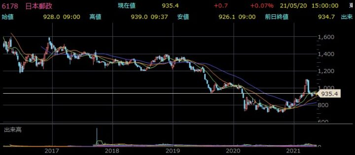 日本郵政株価チャート